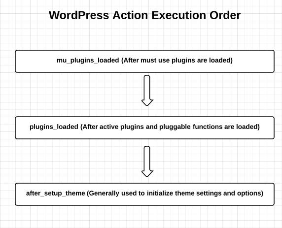 wordpress-action-execution-order
